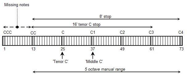 Tenor C
