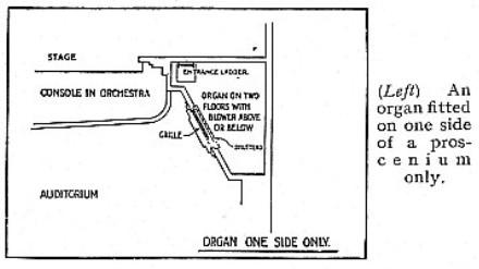 Theatre Organ -2